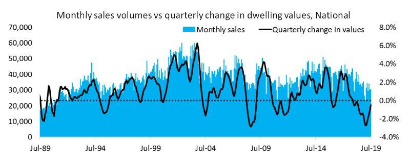 市场复苏通常由稳定价值观引发 其后随着活动的增加而增加